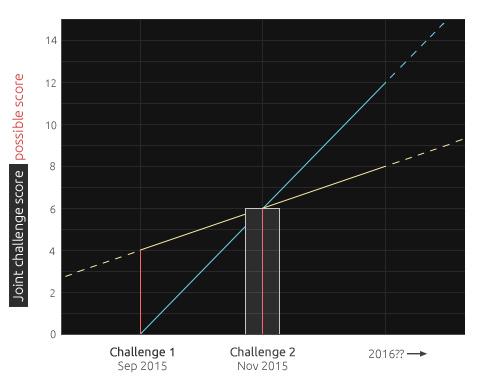 Challenges - progress